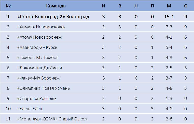 м1 турнирная таблица