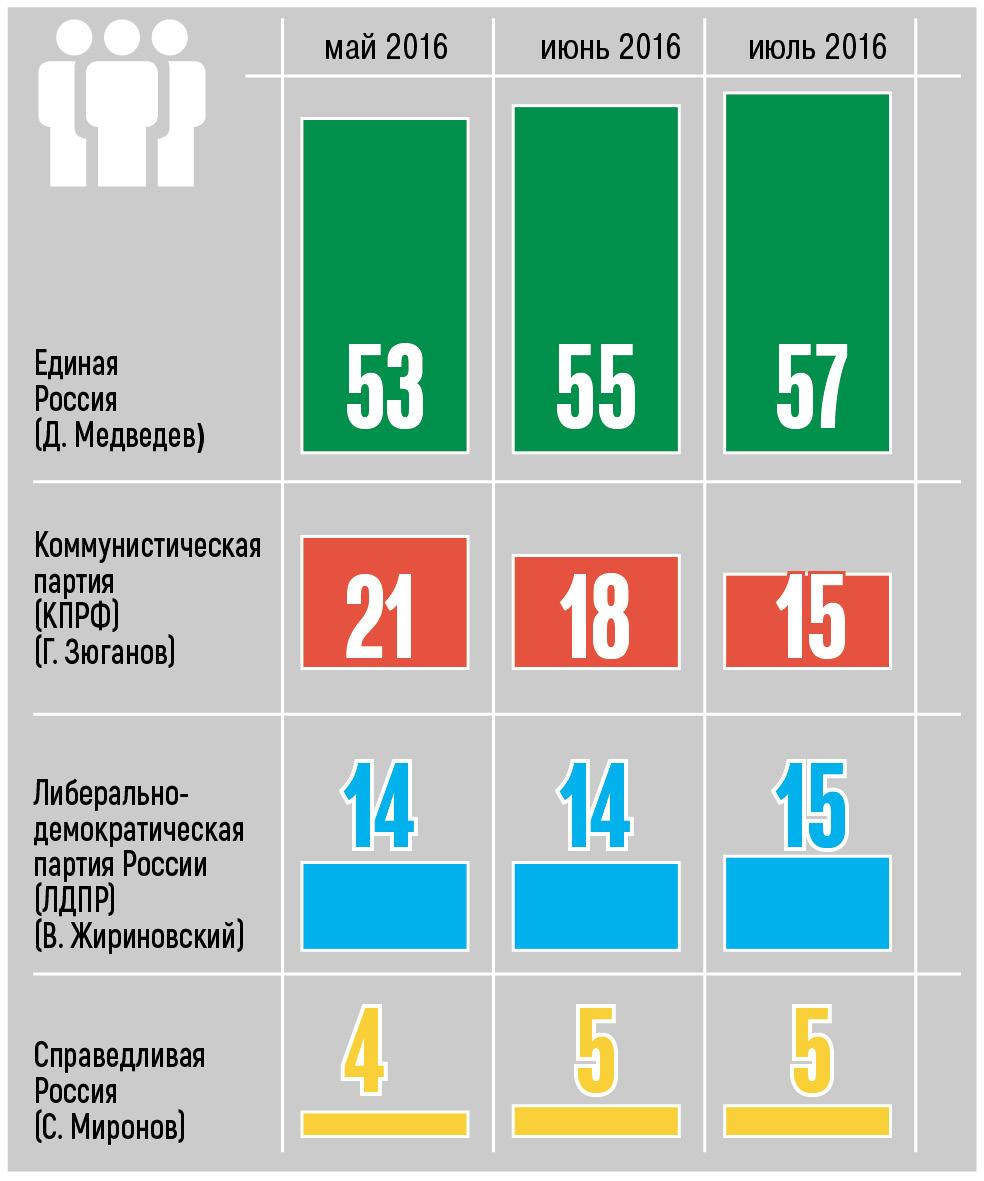 «Левада-центр» подтвердил лидирующие позиции «Единой России» впредвыборном рейтинге